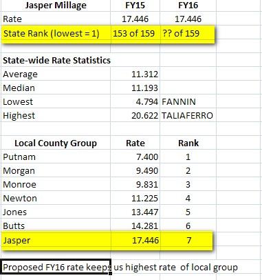 Jasper Tax Rate