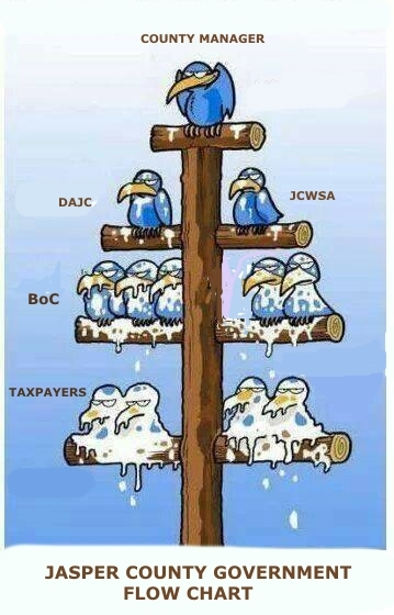 JC Govt FLOW CHART