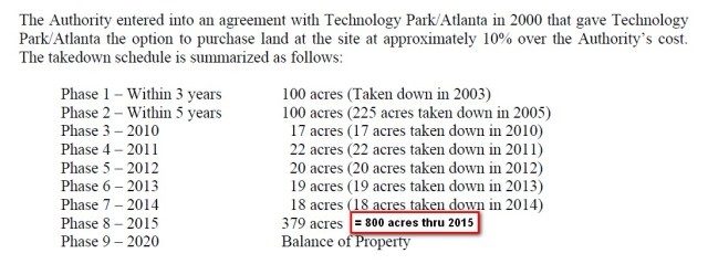 Land sold to TPA since 2000 by JDA