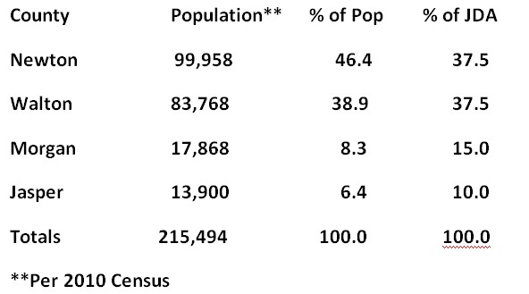 4 Counties 2010 Population and Percentages
