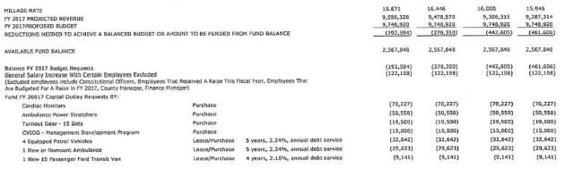 FY17 budget 051816