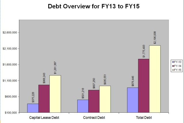 Debt Increases FY13-15
